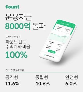 로보어드바이저 파운트,운용자산 8000억 원 돌파…펀드 1년 이상 수익계좌비율 '100%'