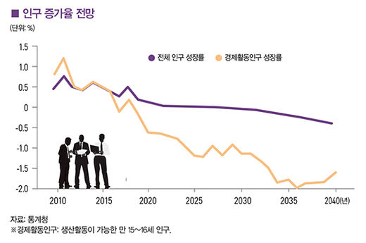 "[big story] ""인구 변화 주목…헬스케어 섹터 도약할 것"""