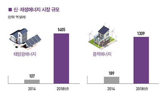 [big story] 온도 2도 상승 막는 新 산업이 뜬다