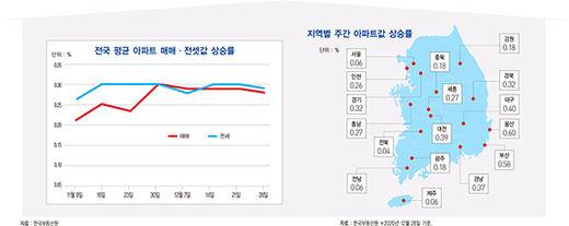 [돈이 되는 경제지표] D램, 2021년 1분기 가격 5% 상승할 듯