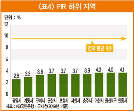서울 내 집 마련에 광진구 '24.8년'...다른 지역은?