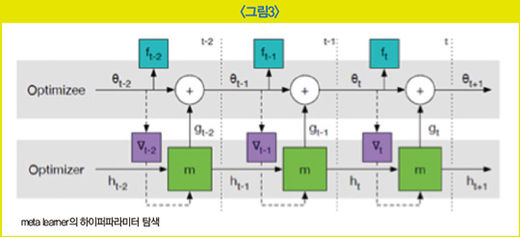 AI 사이언티스트의 숙명 '튜닝'… 학습 모델 최적화에 수작업 필수