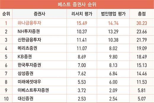 하나금융투자, '베스트 증권사' 1위…3회 연속 베스트 리서치·법인영업 동시 석권