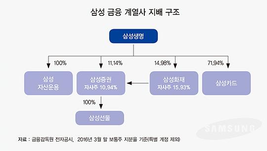 '자산 340조' 삼성 금융그룹, 이재용 부회장이 그리는 미래는