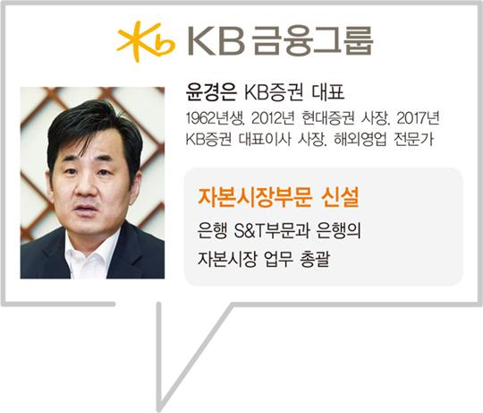 대표 금융지주사들...자산관리,투자금융 '계열사 경계 허문다'