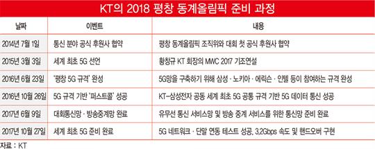 """KT의 '평창 승부수'…""""800조 5G 시장 잡는다"""""""