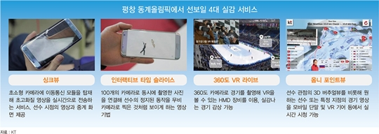 KT, 평창 동계올림픽서 '싱크뷰' 등 4대 실감 서비스 제공