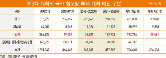 확 바뀐 신도시 패러다임…'광역 철도망' 뜬다