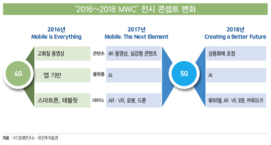 'MWC 2018'로 본 미래 기술 3대 키워드