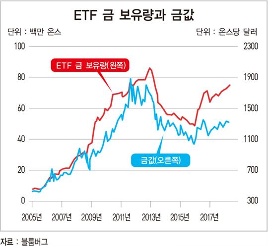 금값, ETF 수요 확대로 하반기 지속 상승 전망