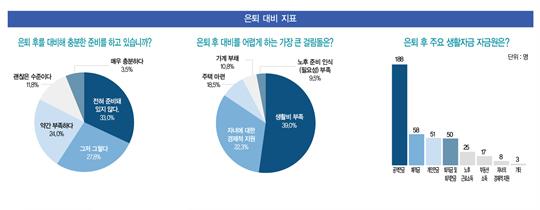 """[개인연금 AtoZ] 다가오는 '은퇴 절벽'...응답자 33% """"은퇴 준비 전혀 없다"""""""
