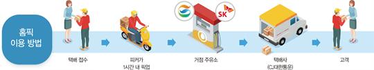 '1시간 내 방문 픽업'…신개념 택배 서비스 '홈픽' 인기몰이