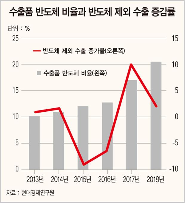 '위태로운 수출 버팀목'...D램·낸드플래시 가격 '흔들'