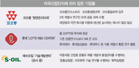 서울 R&D 밸리로 거듭난 '마곡 24시'