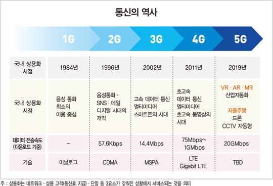 360도 라이브 통화·홀로그램 회의…5G 킬러 서비스는?