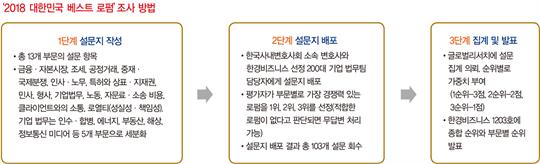 [2018 베스트 로펌]김앤장, 흔들림 없는 '철옹성'...서비스 평가는 광장 '선두'