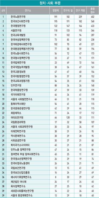 KDI 7년 연속·외교안보硏 11년째 '독주'