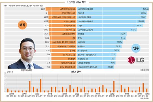 [10년간 M&A 분석]LG, 자동차 전장·AI 강화 전략…비핵심 사업은 매각