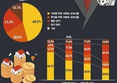 한국, 빌딩 부자 많고...사전증여 늘어