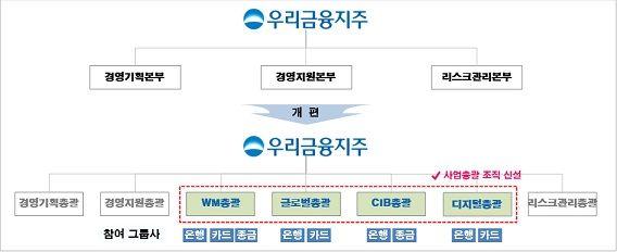 우리금융, WM 등 4대 성장동력 사업총괄제 전환
