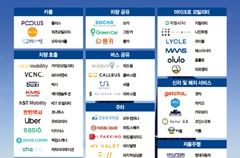 국내 주요 '모빌리티 혁신 기업' 지도