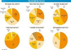 """직장인 93.5% """"조직 문화 바꿔야""""...가장 필요한 혁신은 '근무시간 유연화' 31.8%"""