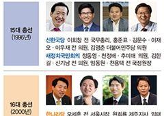 새 피가 곧 헌 피…'도돌이표' 되는 물갈이 정치학
