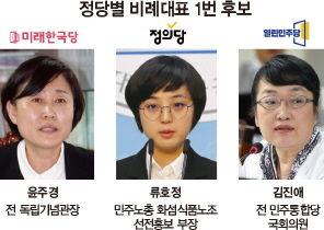 '조국 수호' '낙천자 구제'…농락 당한 비례대표제