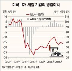 美 셰일 기업 수익성 악화로 하반기 유가 상승 예상