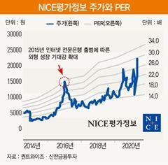 '데이터 3법' 수혜주 NICE평가정보의 투자 매력