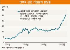 '구경제 지고 신경제 뜬다'…포스트 코로나 시대의 투자 전략