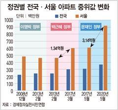 문재인 정부 들어 서울 아파트 값 52% 상승