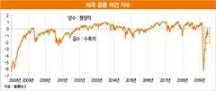 '전염의 시대'…더욱 강력해진 중앙은행의 역할