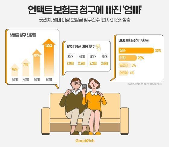 '굿리치' 50대 보험금 청구건수 1년새 2배 껑충
