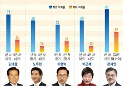 """[홍영식의 정치판] 집값이 부른 與 지지율 급락…""""집권 4년차 덫 걸려"""""""