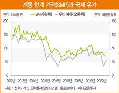 실적 기대감과 요금제 개편으로 주목받는 한국전력