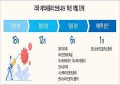개발보다 어려운 '코로나 백신' 확보 전쟁...미국 등 선구매 공세, 한국은 '공동구매' 연합체 참여